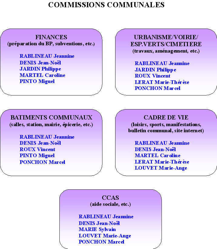 commissions-communales-2014